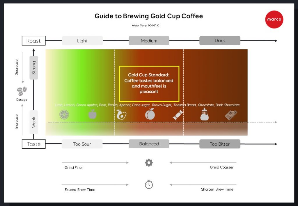 guide to brewing gold cup coffee