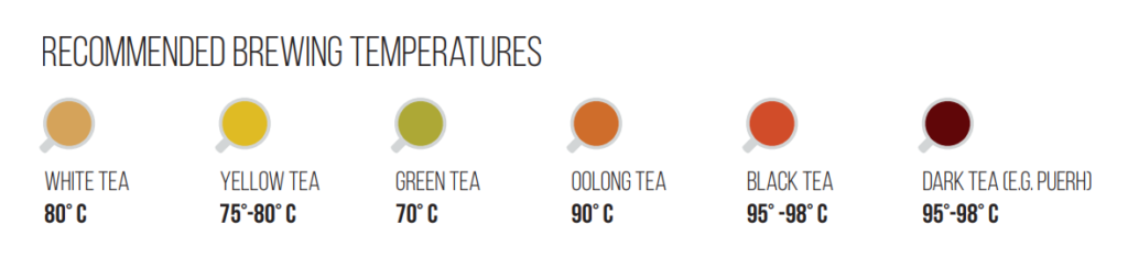 Ultimate Elements For The Perfect Cup of Tea
